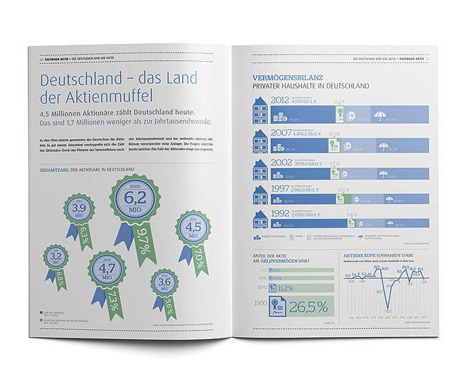 Factbook – Thema Aktie